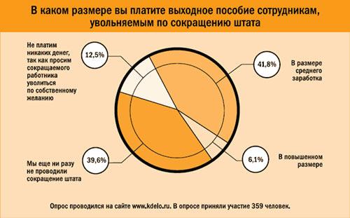 сокращение штатов выплаты компенсации